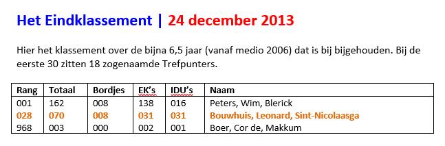 eindklassement-23-12-2013